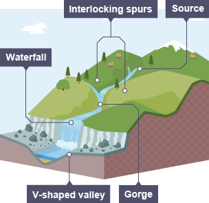 River diagrams useful diagrams ccuart Image collections